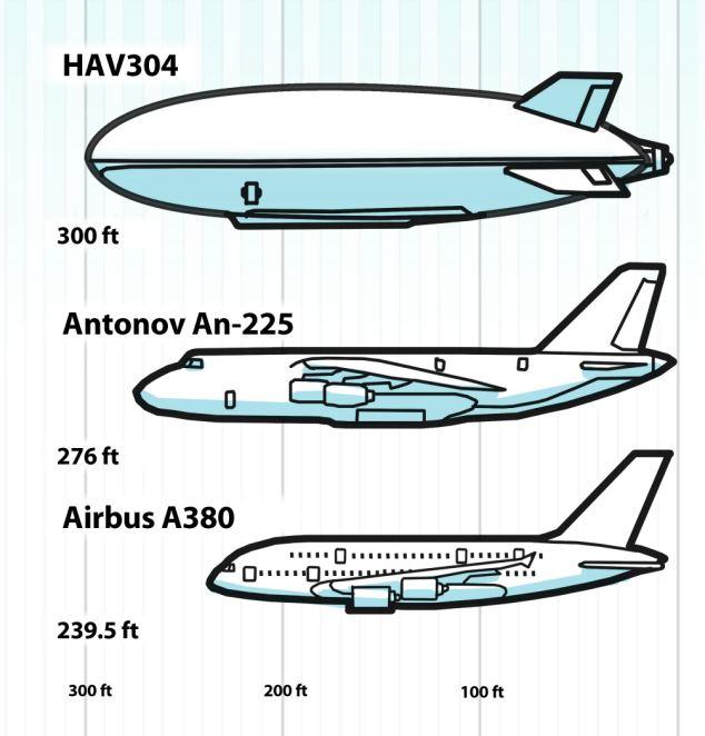 Aircraft Comparison Diagram